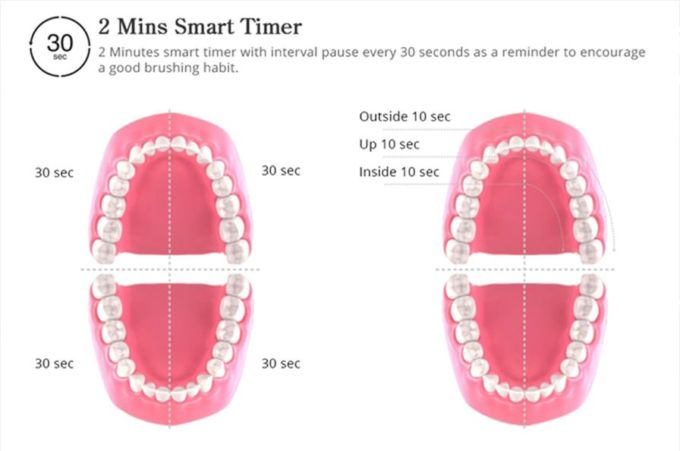 Come spazzolare i denti, immagine dalla pagina del crowdfunding