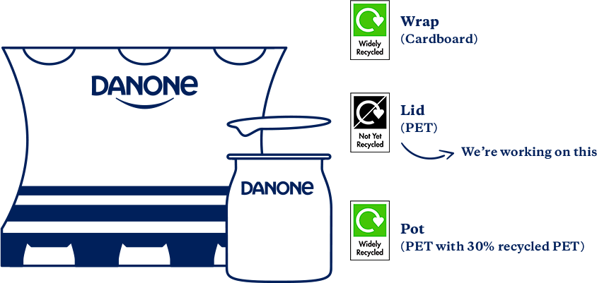 Danone yogurt recyclable multipack pot with recycled plastic