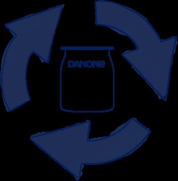 Danone yogurt 100% recyclable pot