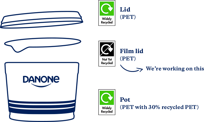 Danone yogurt recyclable pot with recycled plastic