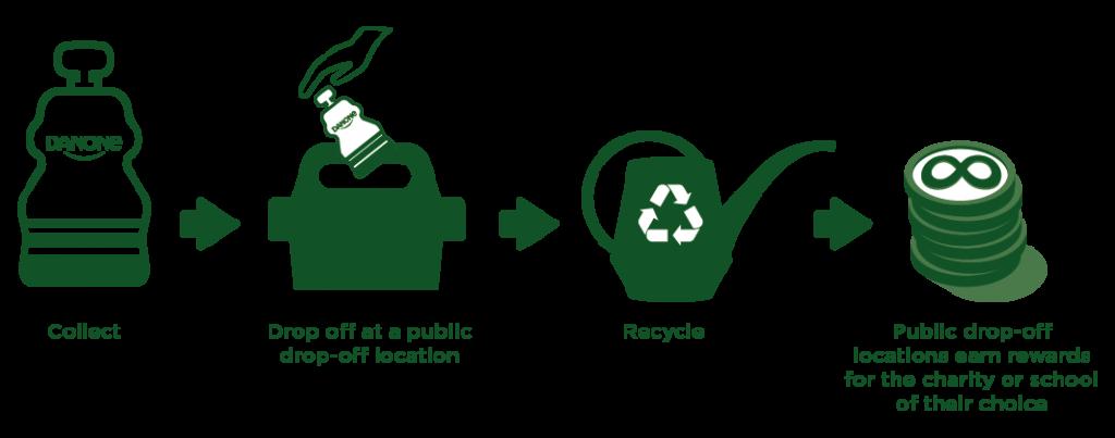 Danone Yogurt Terracycle recyclable kids pouches