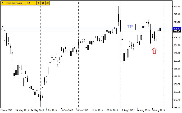 Forex Charts   Charts Analysis   CM Trading