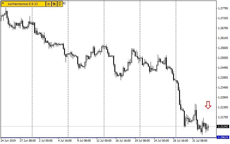 Forex Charts | Charts Analysis | CM Trading