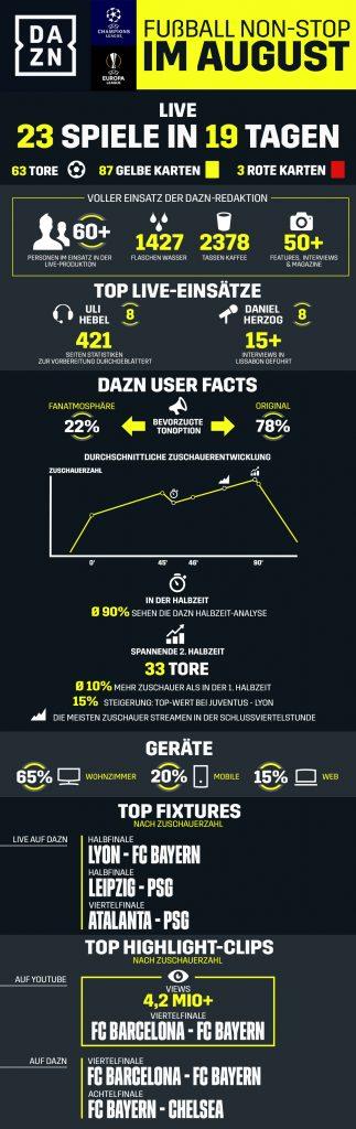 Infografik_Fussball-Non-Stop