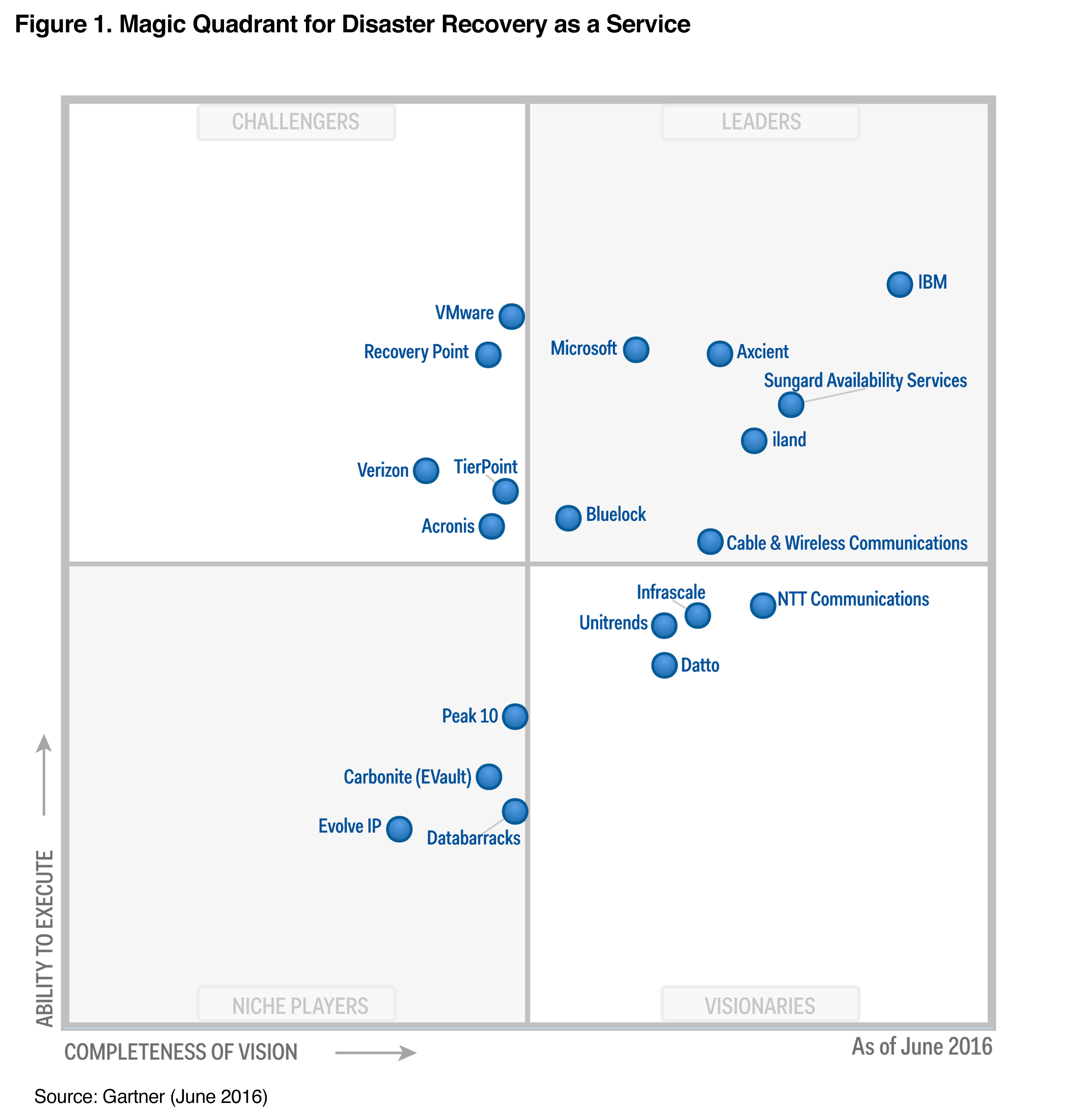 Databarracks in the Magic Quadrant