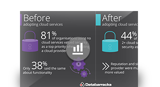 Security: before and after adopting cloud services