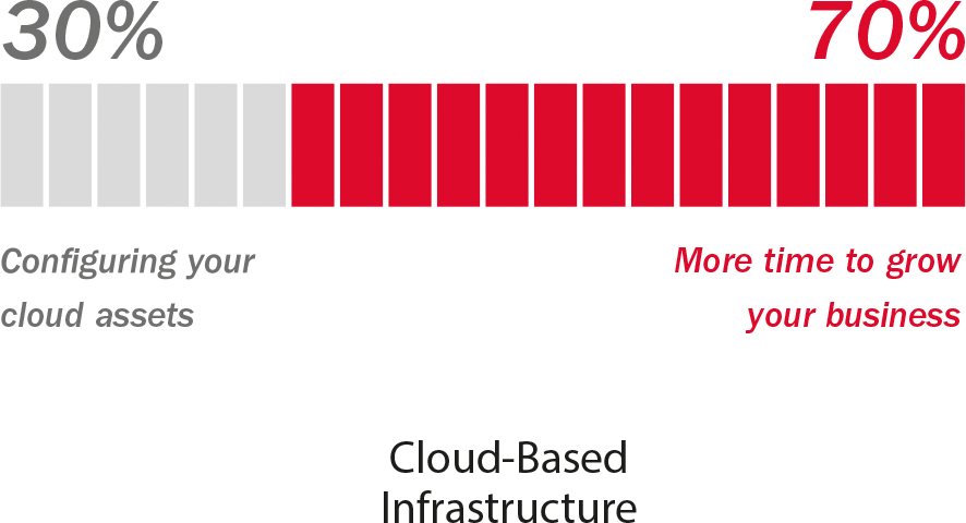 Cloud based Infrastructure
