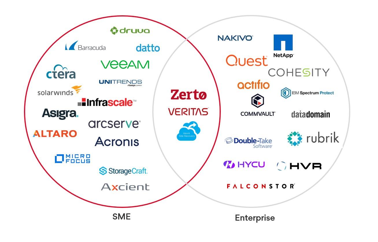 SME vs Enterprise Data Protection Solutions