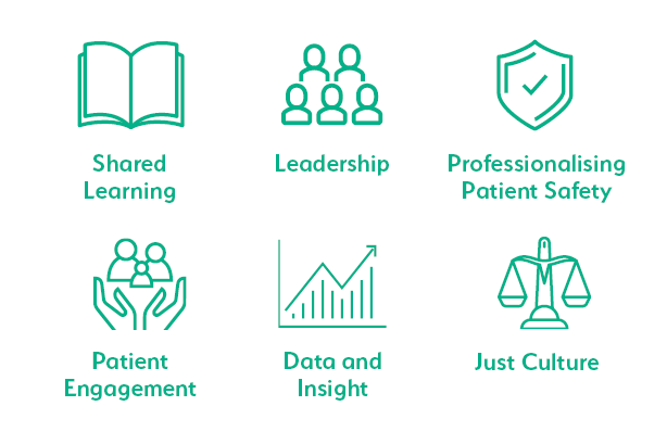 Patient Safety Learning's six foundations for safe care