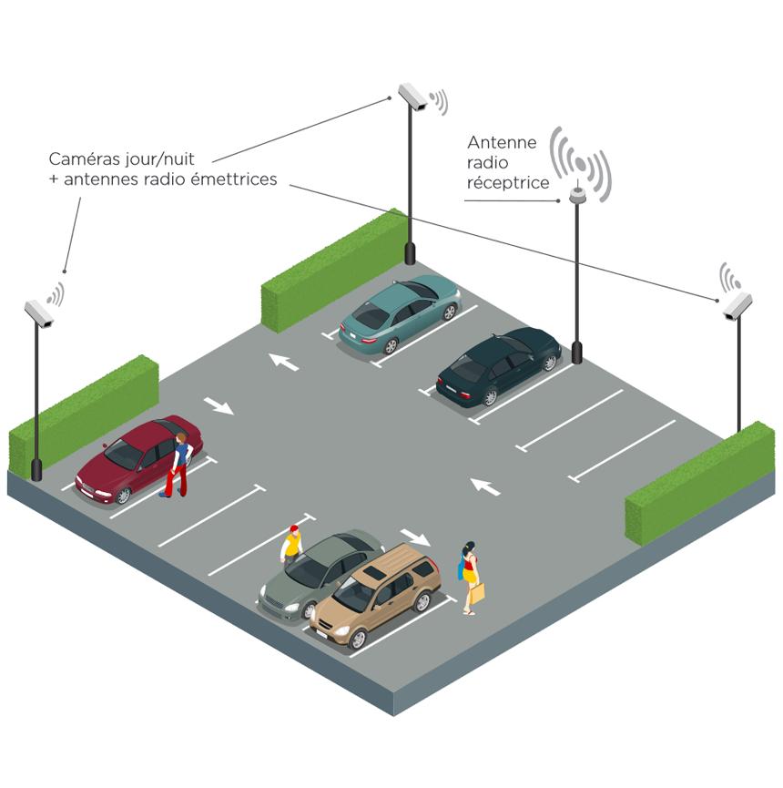 securisation-parking-exterieurl-videosurveillance.png?mtime=20171012082549#asset:1445