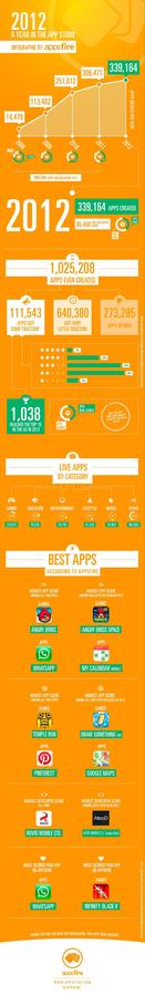 AppsFire 2012 - A year in the App Store