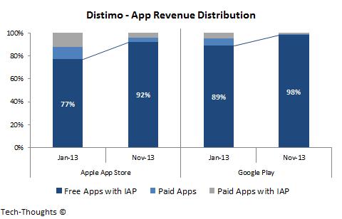 Distimo - App Revenue Distribution