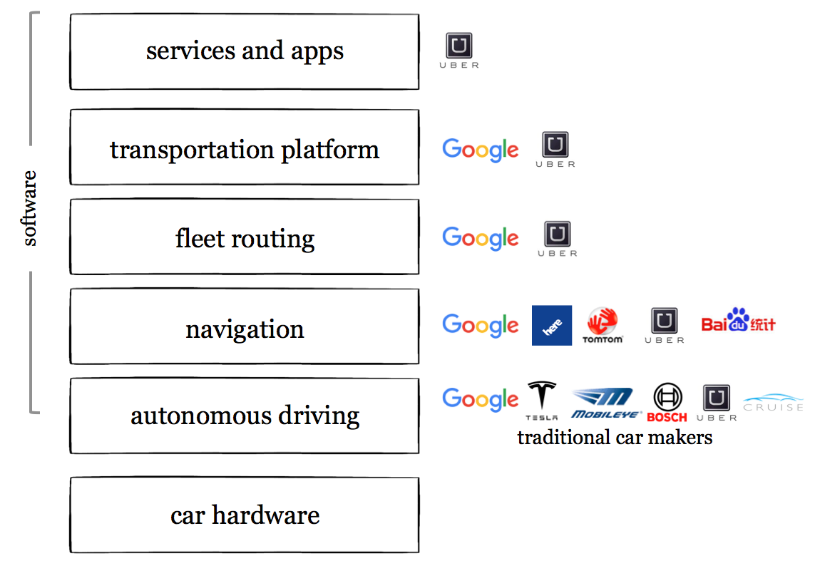 Self-driving cars are about platforms, not about cars
