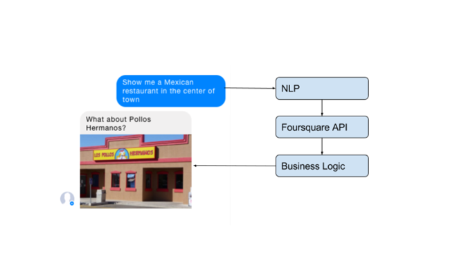 Do-it-yourself NLP versus wit, LUIS, or api ai
