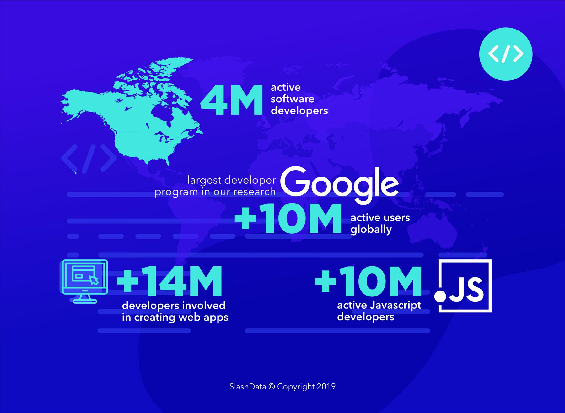 The Largest Developer Community: A Critical View - DZone Web Dev