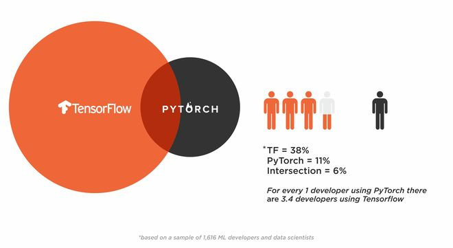 The battle: Tensorflow vs Pytorch