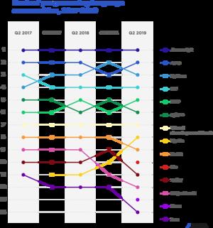Rank of programming language communities 2017-2019