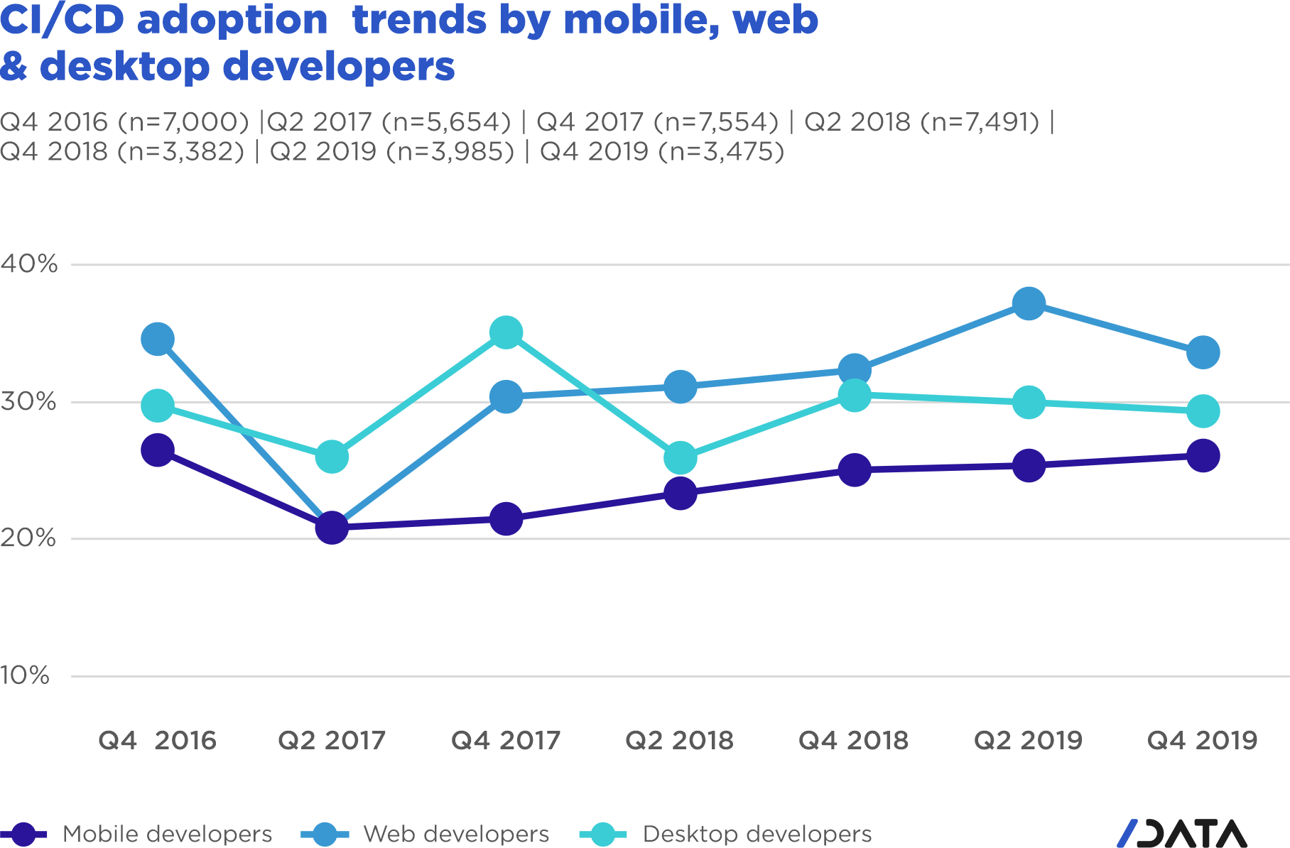 DevOps CI/CD usage trends - CI/CD adoption trends by mobile, web and desktop developers