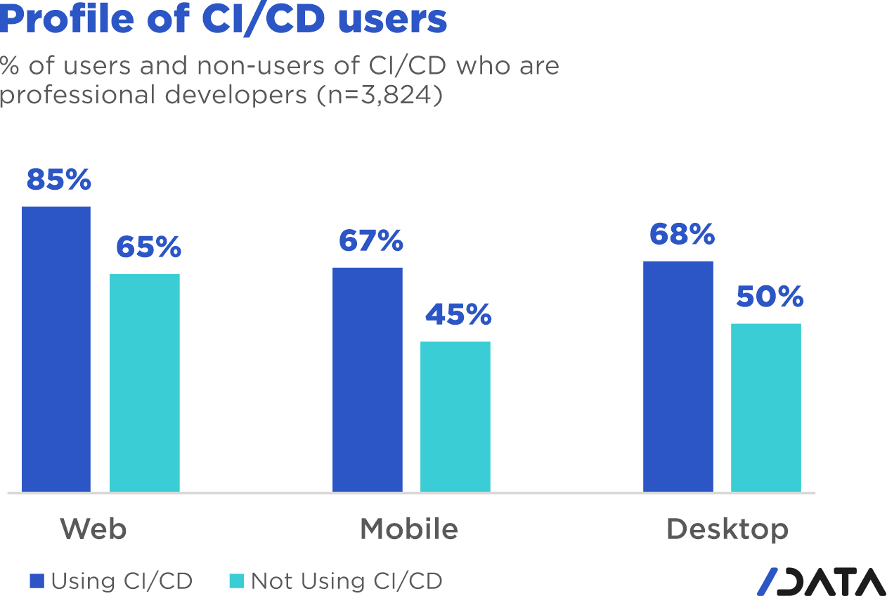 DevOps CI/CD usage trends - Profile of CI/CD users DE % of users and non-users of CI/DE who are professional developers
