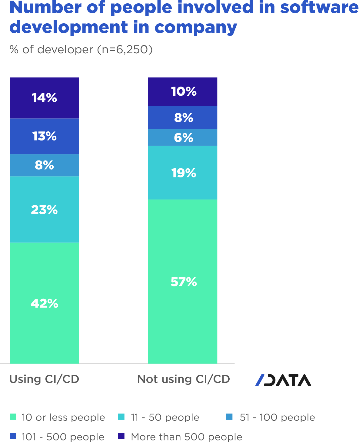 DevOps CI/CD usage trends - Number of people involved in software development in company