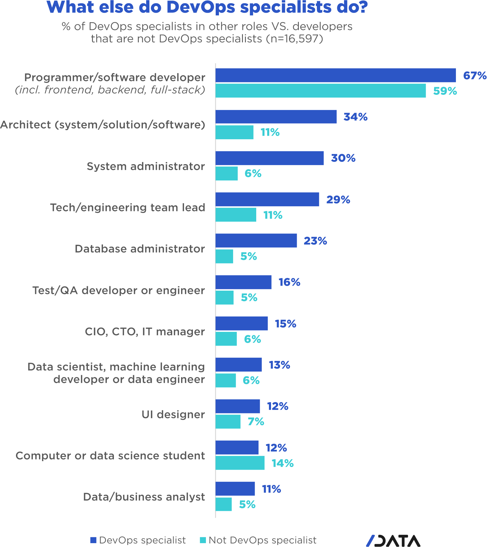 DevOps CI/CD usage trends - What else do DevOps specialists do? % of DevOps specialists in other roles vs developers that are not DevOps specialists