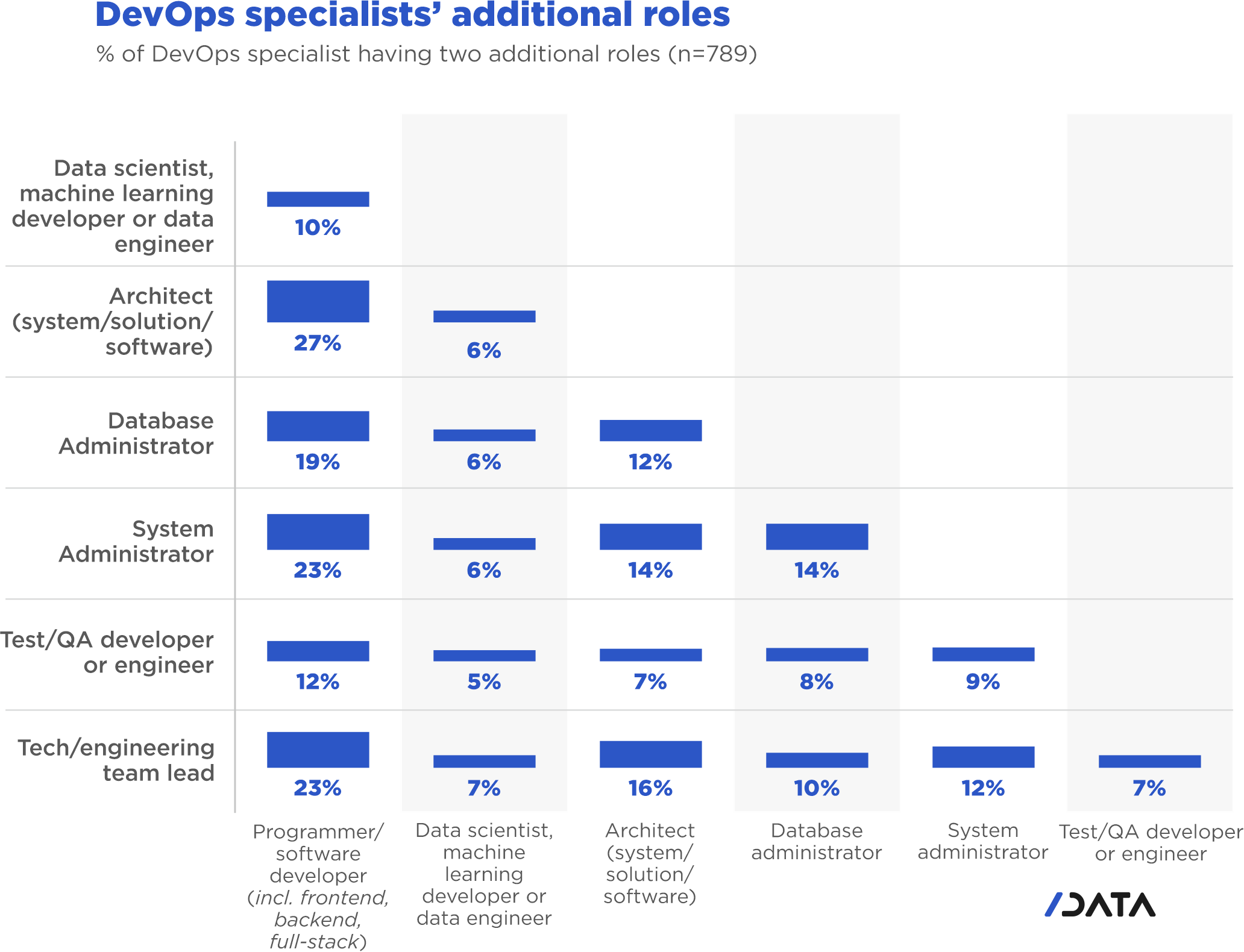 DevOps specialists' additional roles