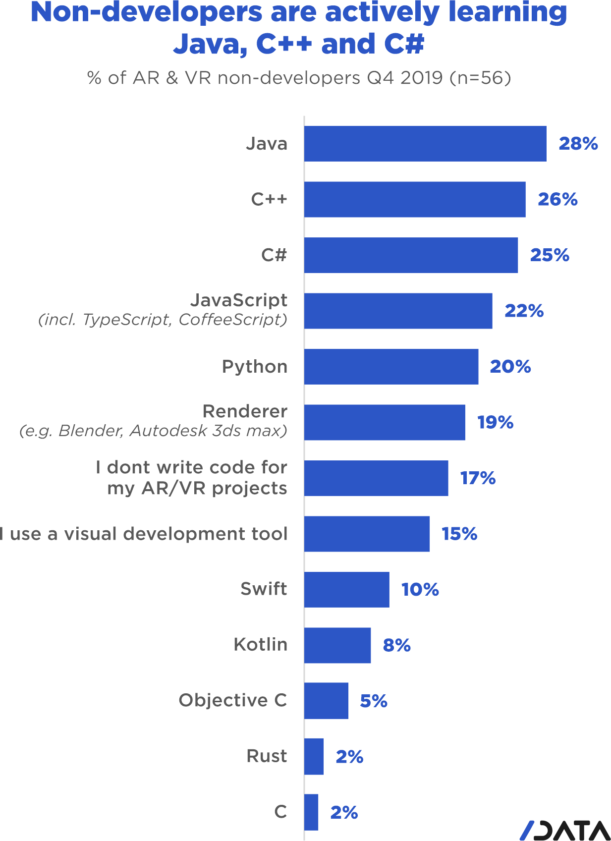 AR/VR trends. Non-developers are actively learning Java, C++ and C#