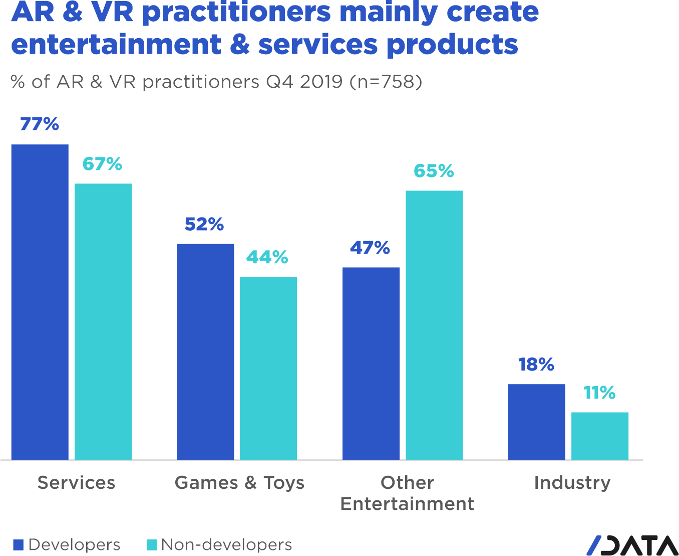 AR/VR trends. AR & VR practitioners mainly create entertainment & services products