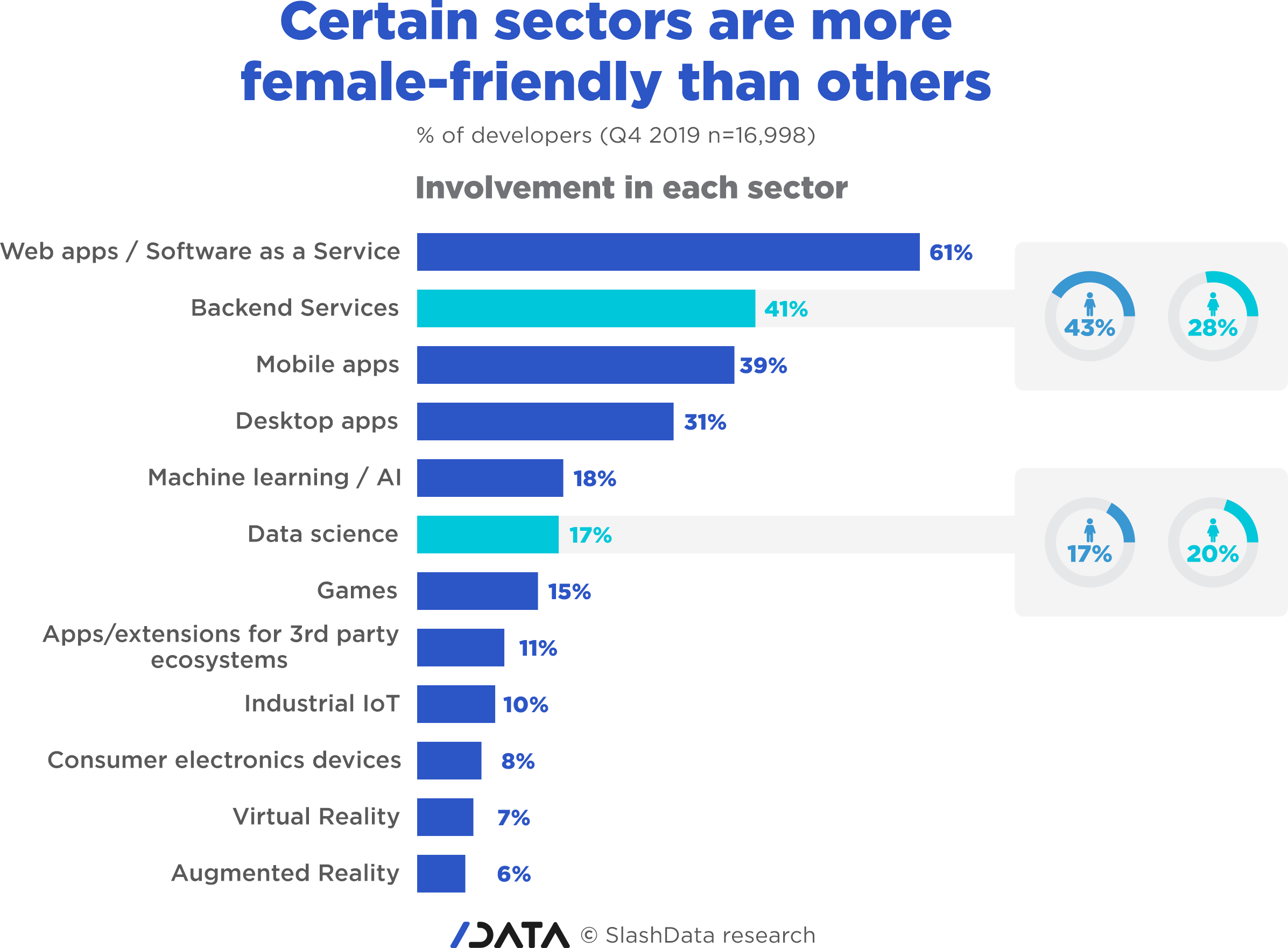 Gender gap - certain sectors are more female-friendly than others