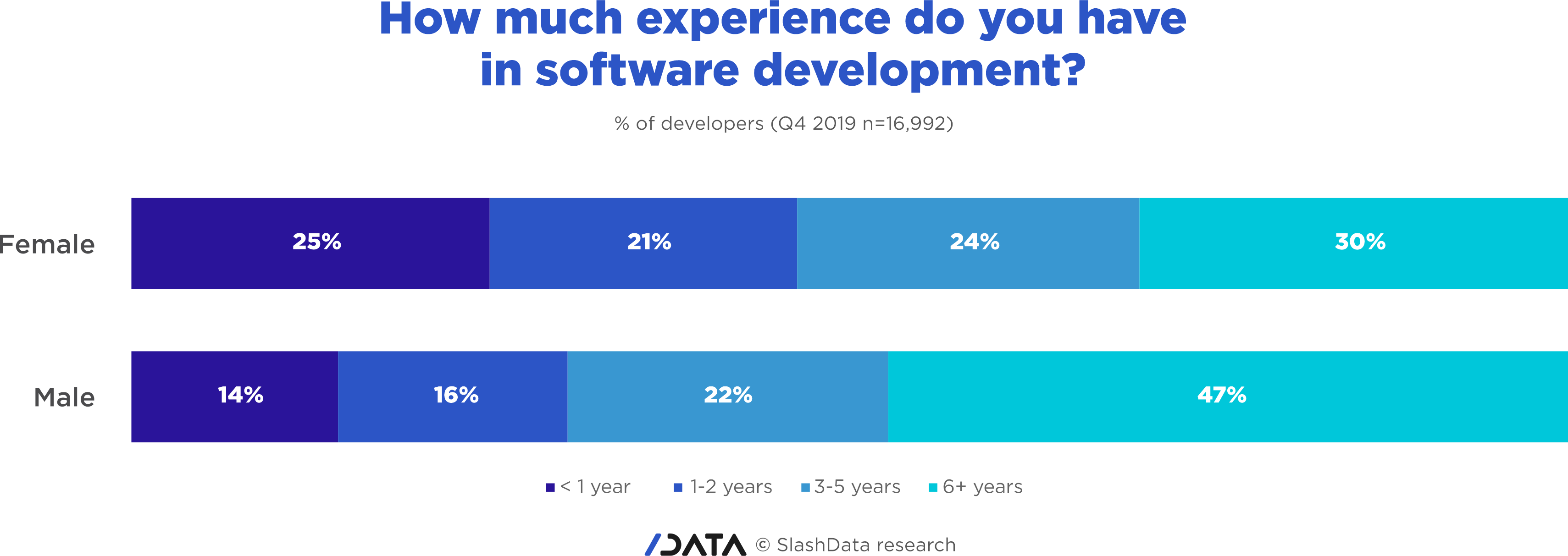 Gender gap - how much experience do you have in software development?