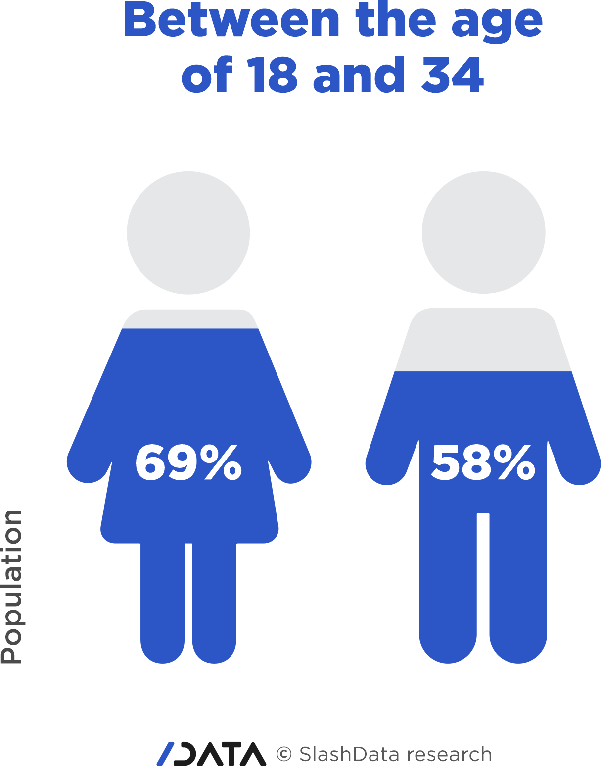 Gender gap - female developers tend to be younger than male developers.