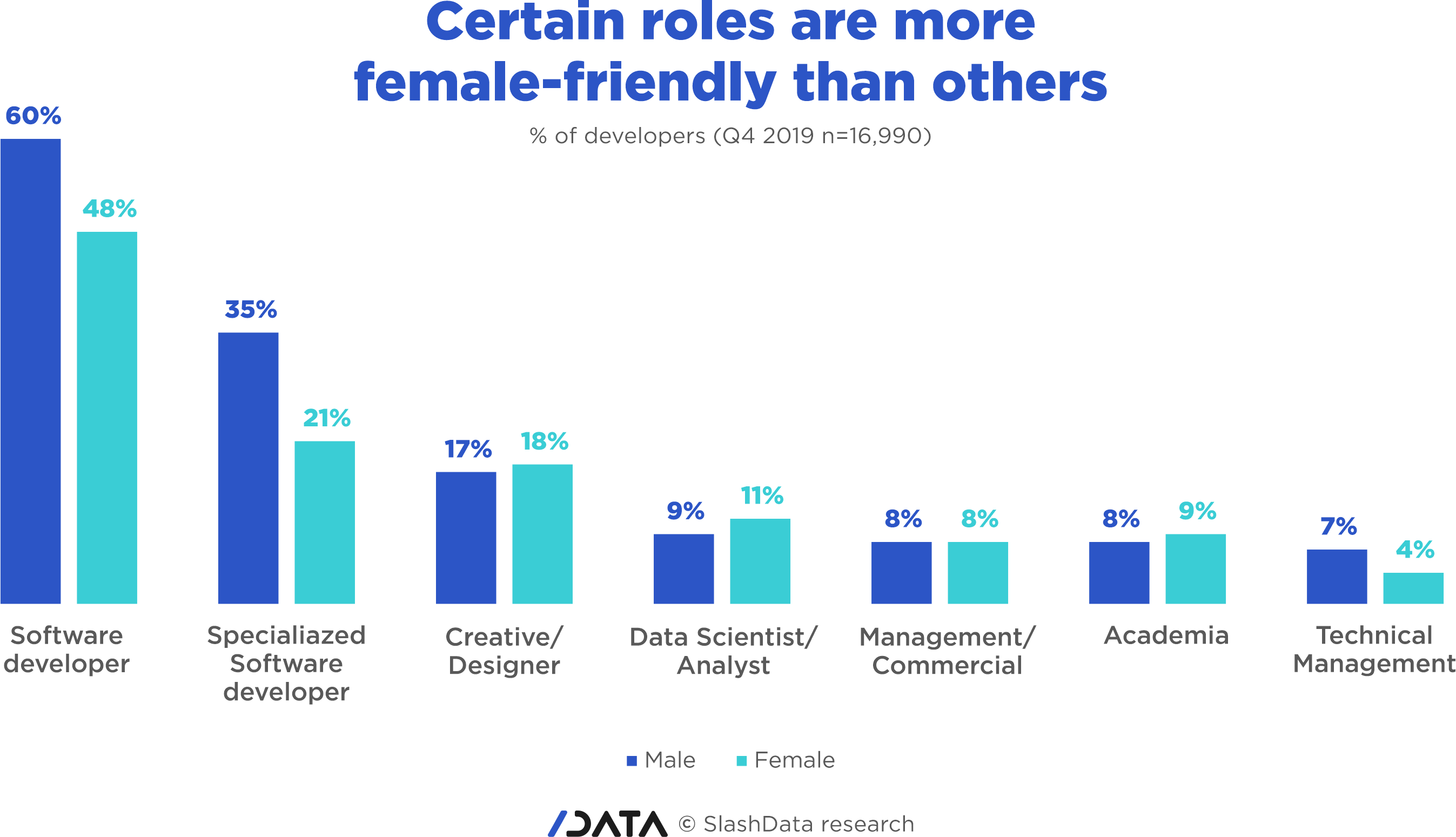 Gender gap - certain roles are more female-freindly than others