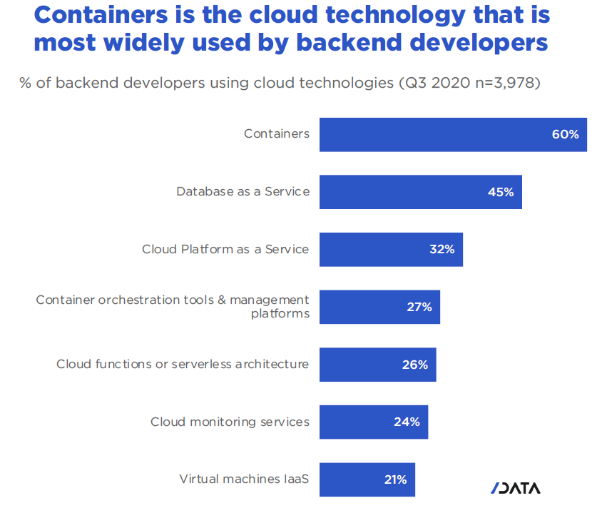 Why do developers adopt or reject cloud technologies - containers is the cloud technology that is most widely used by backend developers.