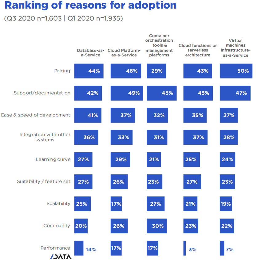 Why do developers adopt or reject cloud technologies - Ranking of reasons for adoption