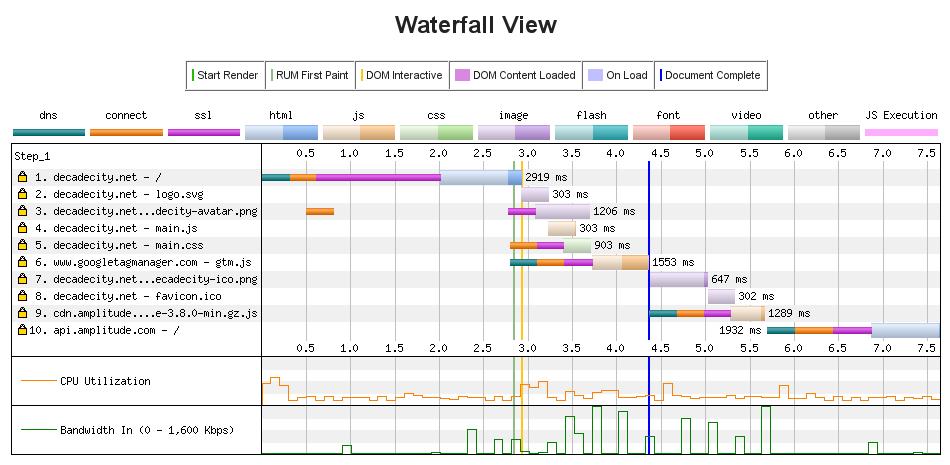 HTTP1.1 waterfall