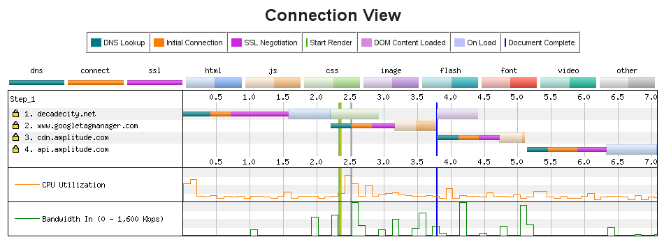 HTTP2 connections