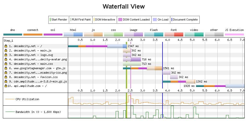 HTTP2 waterfall