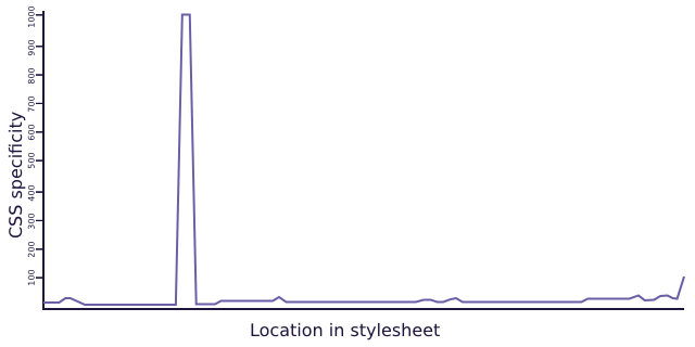 Specificity graph on a linear scale