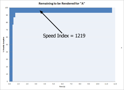 Speed index for page A