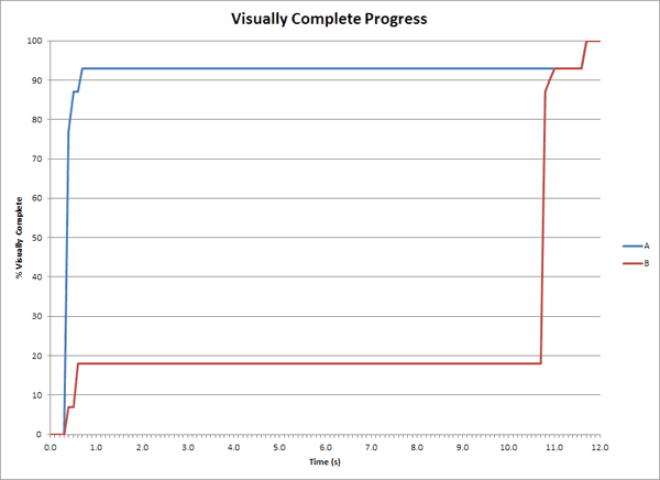 Visual completeness graphs for two web pages