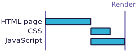 HTML, CSS and JavaScript loading shown on a waterfall diagram