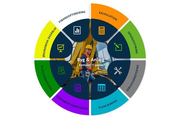 Udvikling af IT-Effect Byg & Anlæg