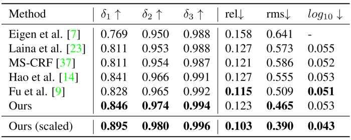 NYU Depth v2 table