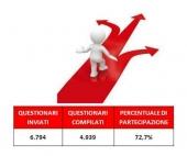 Sondaggio collaboratori: i risultati