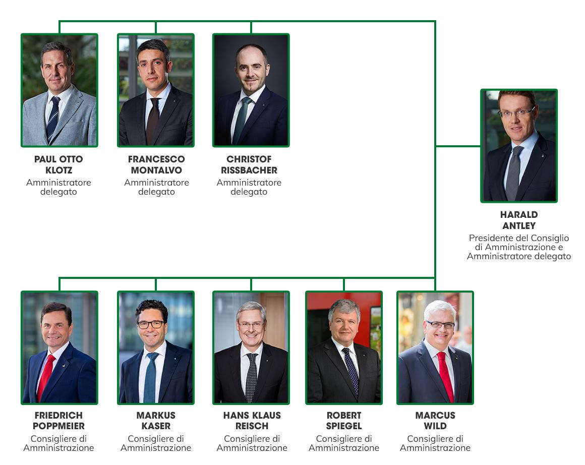 La struttura organizzativa di Aspiag Service Srl.
