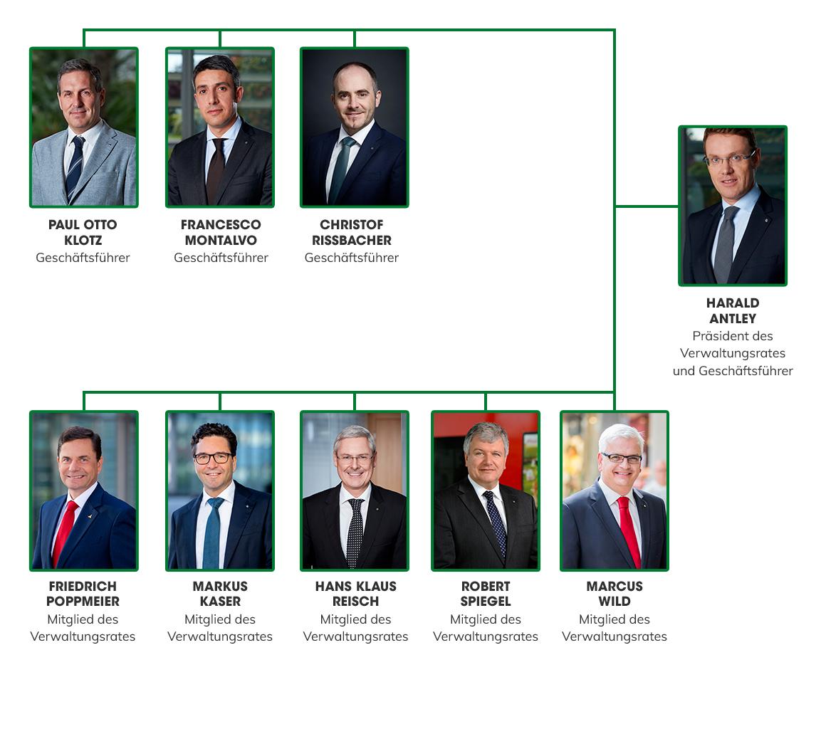 Die Organisationsstruktur von Aspiag Service GmbH.