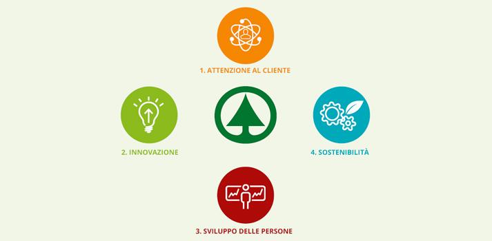 Quattro valori sulle orme della responsabilità: attenzione al cliente, innovazione, sviluppo delle persone, sostenibilità.