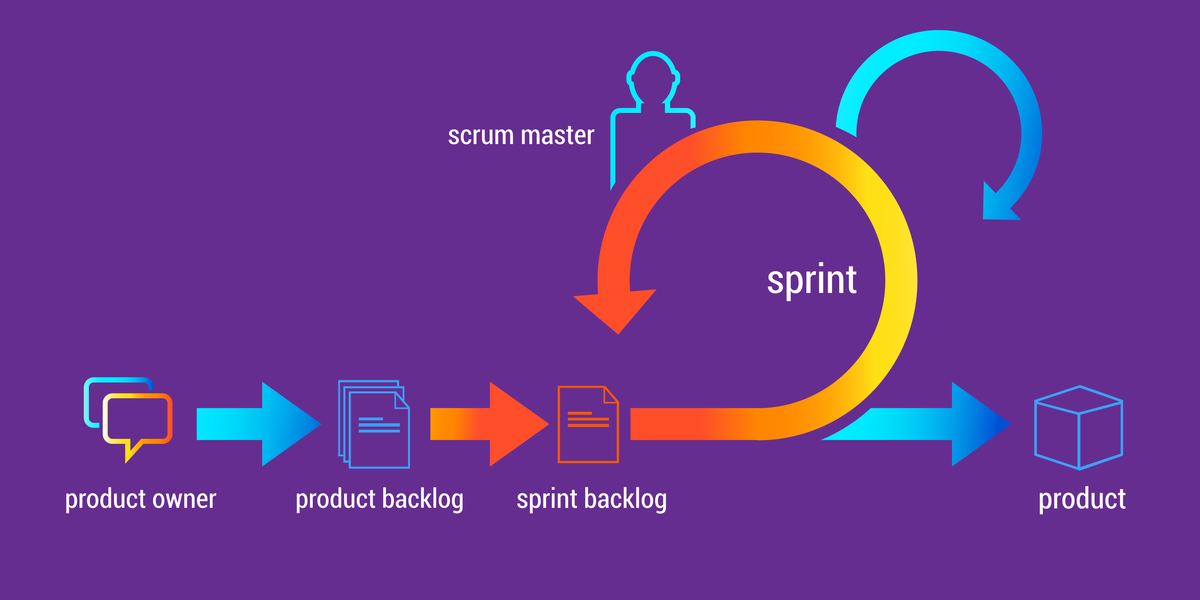 Scrum: planning a Sprint