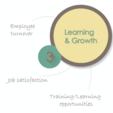 BSC: Learning and growth