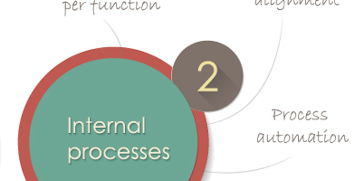 Balanced scorecard: optimize internal processes